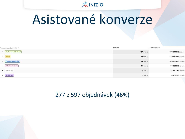 Asistované konverze 277 z 597 objednávek (46%)