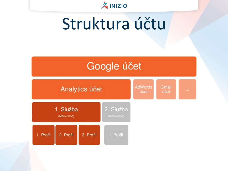 Struktura účtu