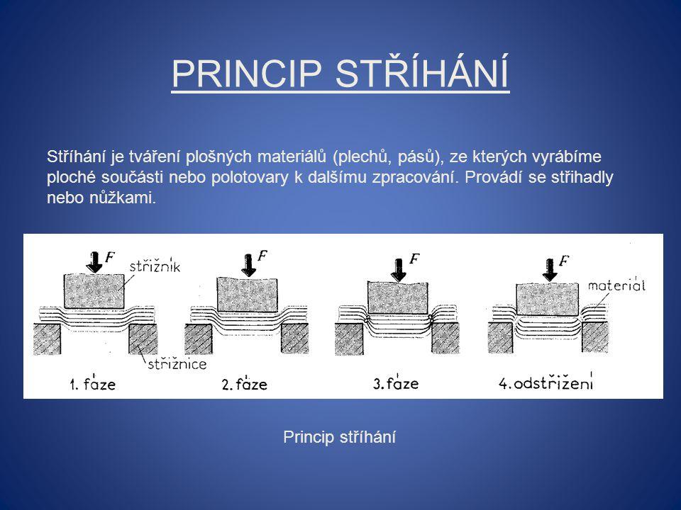 Princip stříhání