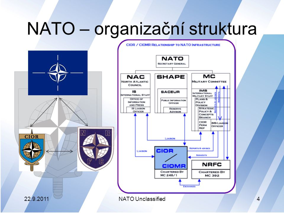 NATO – organizační struktura
