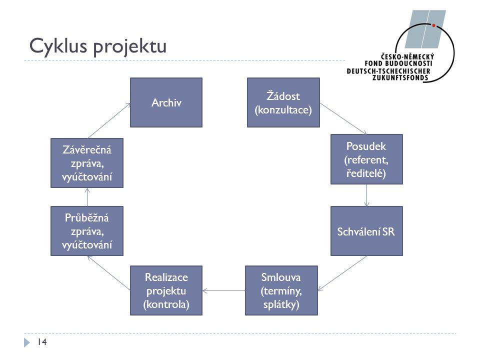 Realizace projektu (kontrola)