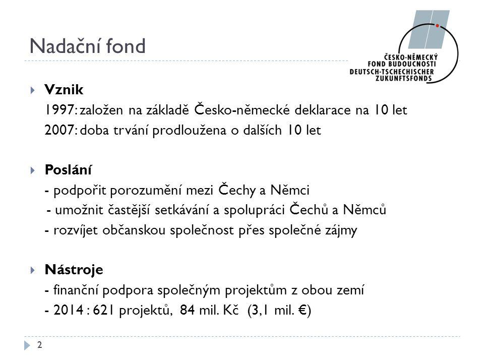 Nadační fond Vznik. 1997: založen na základě Česko-německé deklarace na 10 let. 2007: doba trvání prodloužena o dalších 10 let.
