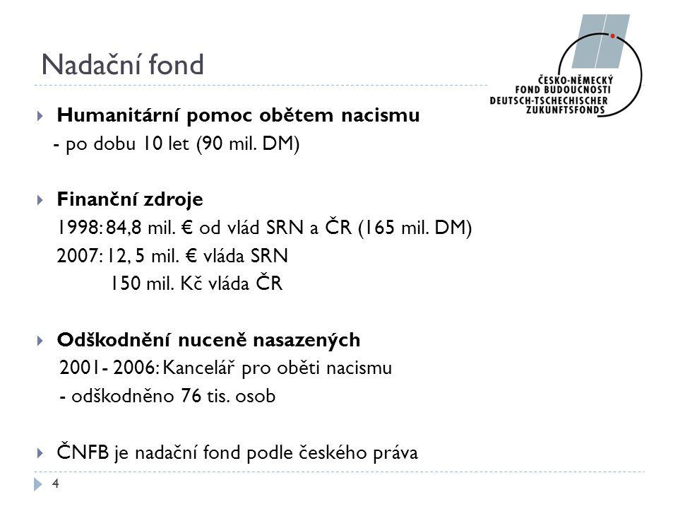 Nadační fond Humanitární pomoc obětem nacismu