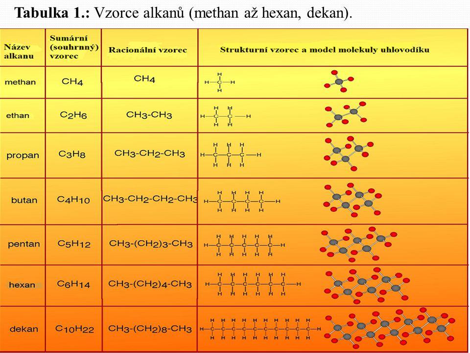 Tabulka 1.: Vzorce alkanů (methan až hexan, dekan).