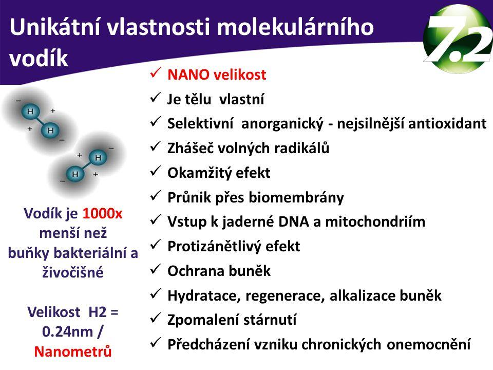 buňky bakteriální a živočišné Velikost H2 = 0.24nm / Nanometrů