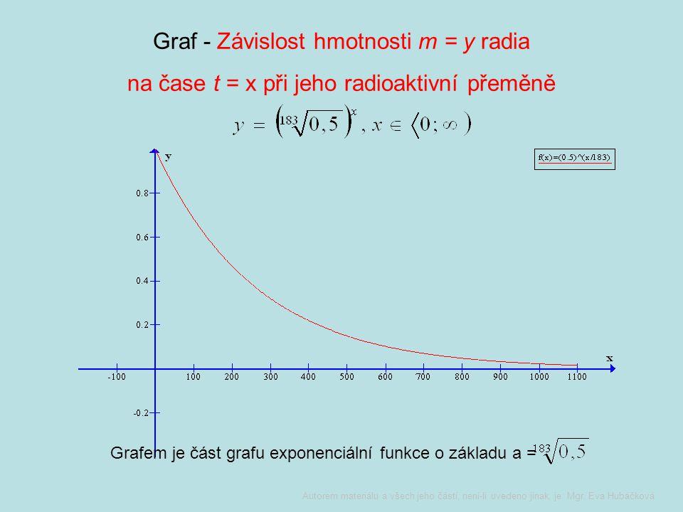 Graf - Závislost hmotnosti m = y radia na čase t = x při jeho radioaktivní přeměně