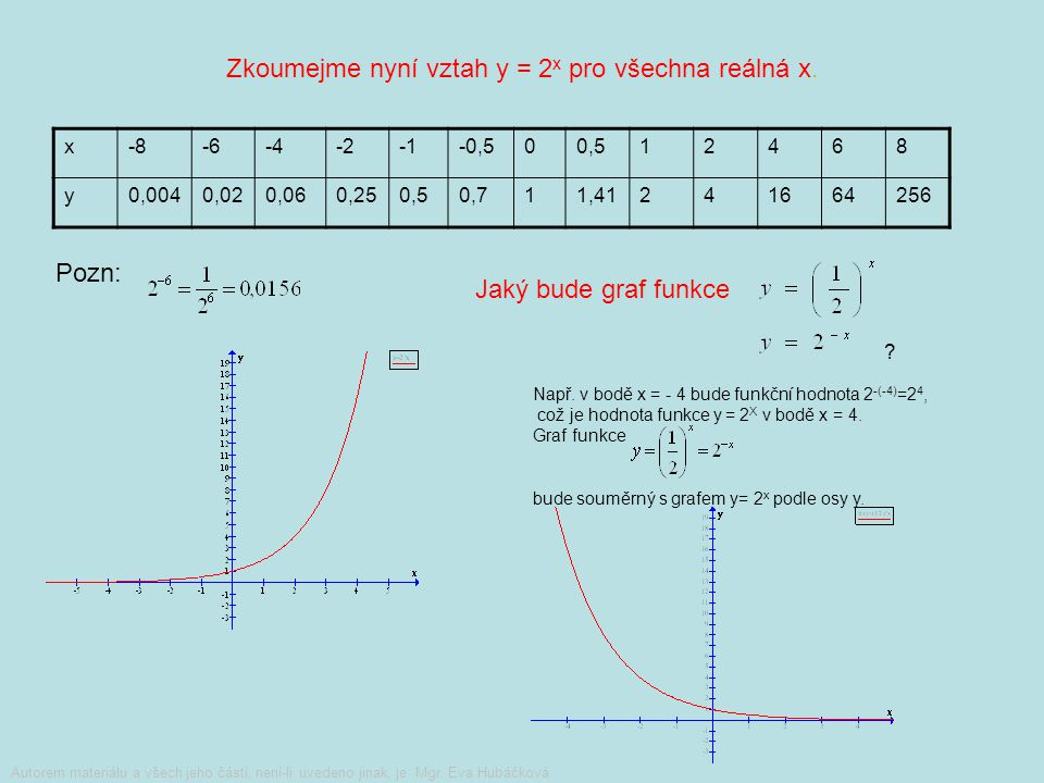 Zkoumejme nyní vztah y = 2x pro všechna reálná x.