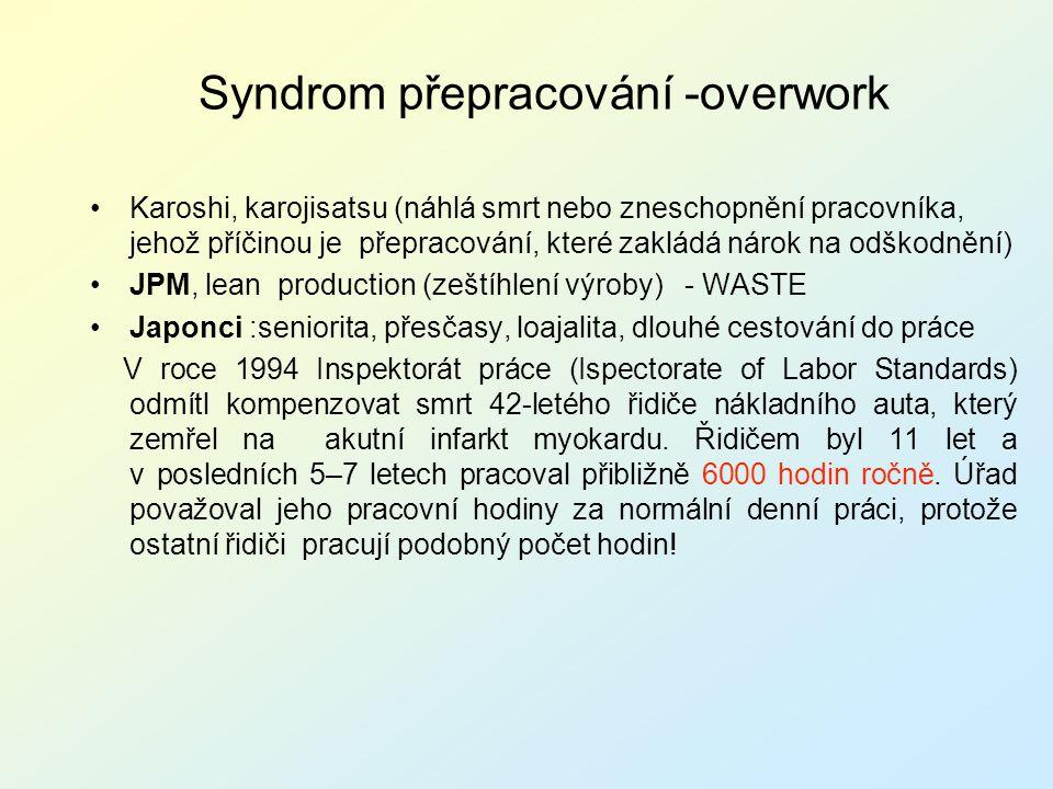 Syndrom přepracování -overwork