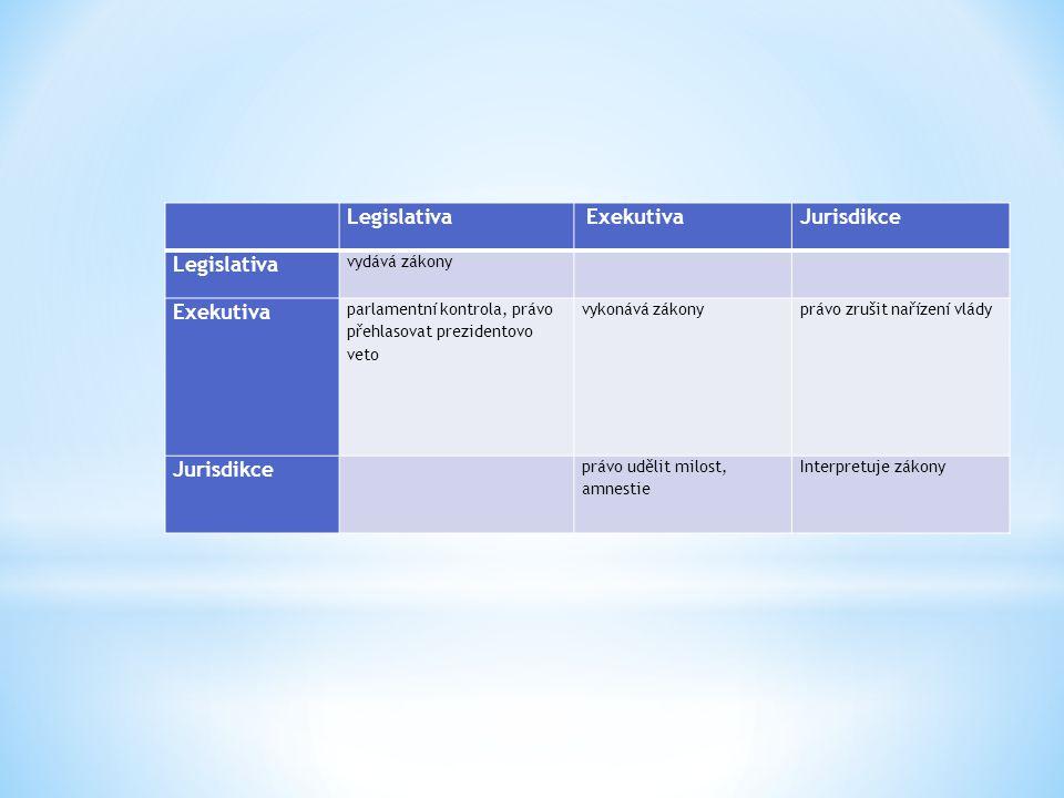 Legislativa Jurisdikce Exekutiva vydává zákony