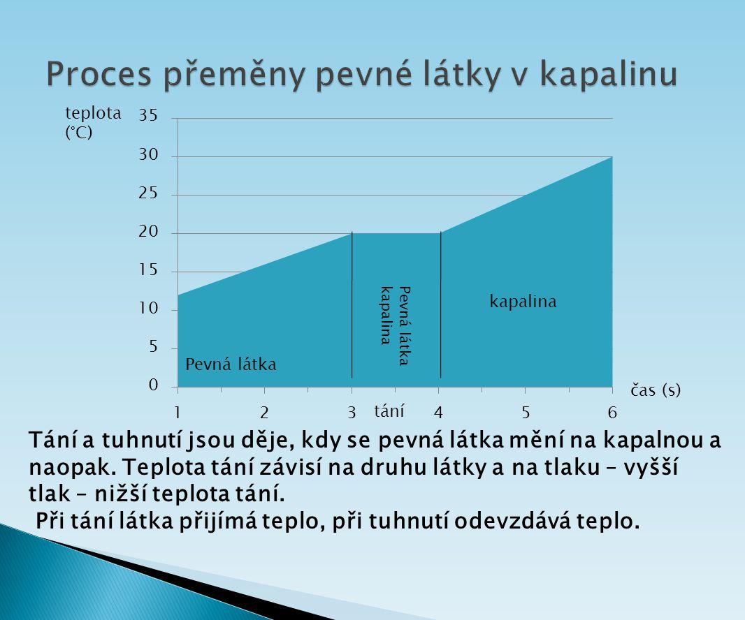 Proces přeměny pevné látky v kapalinu