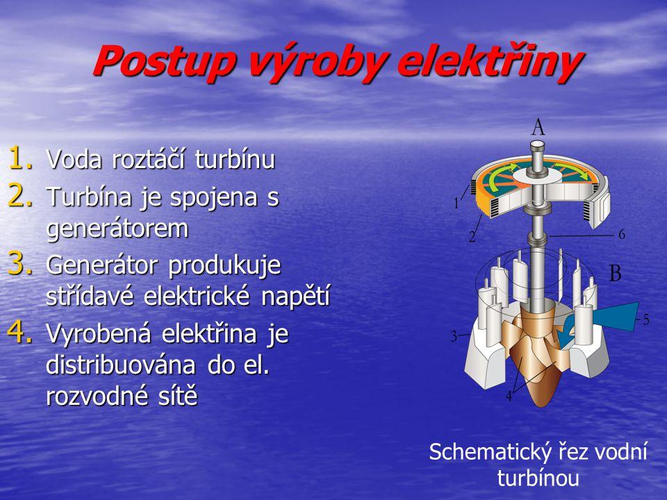 Postup výroby elektřiny