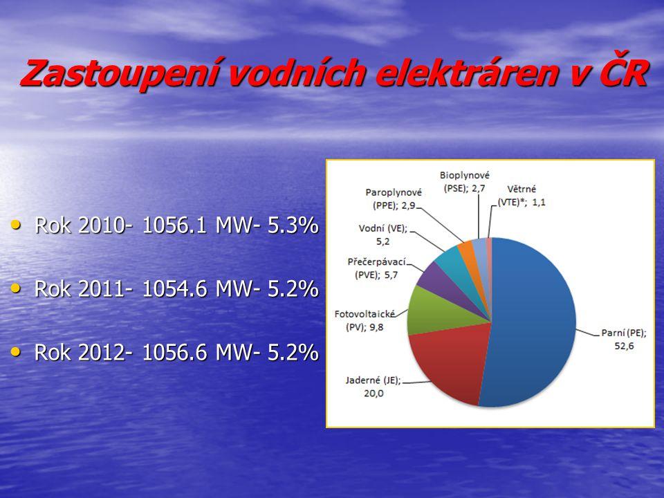 Zastoupení vodních elektráren v ČR