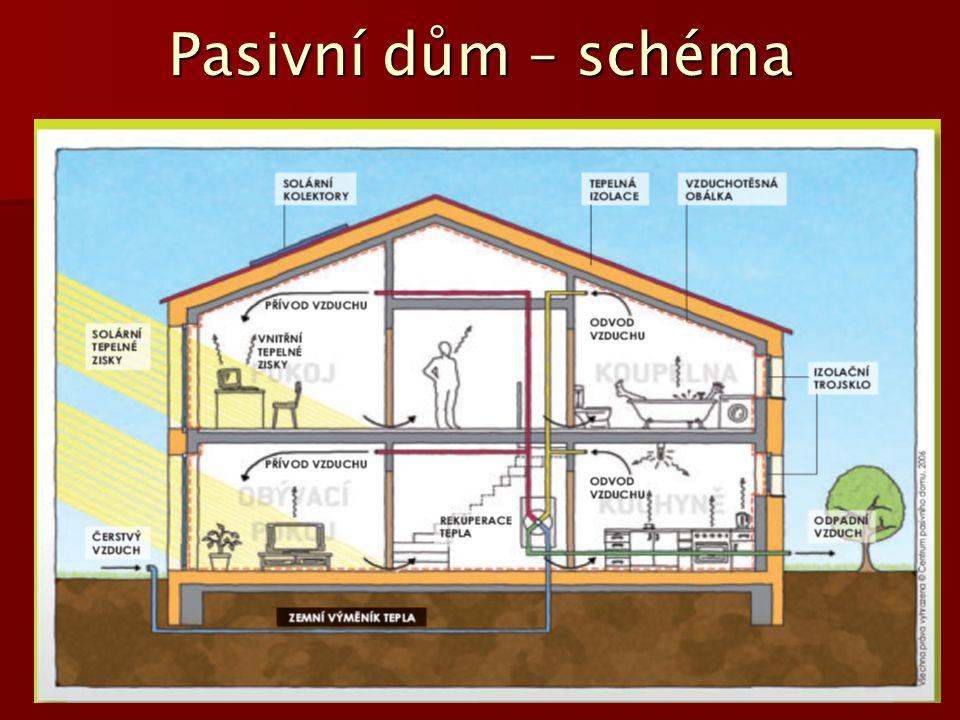 Pasivní dům – schéma
