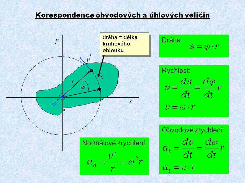 Korespondence obvodových a úhlových veličin