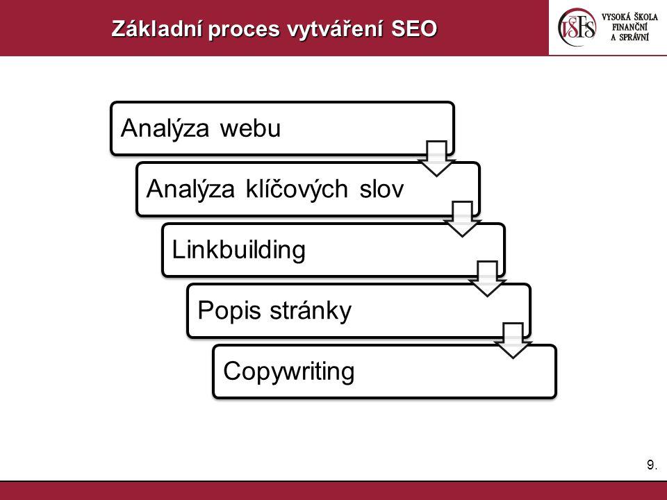 Základní proces vytváření SEO