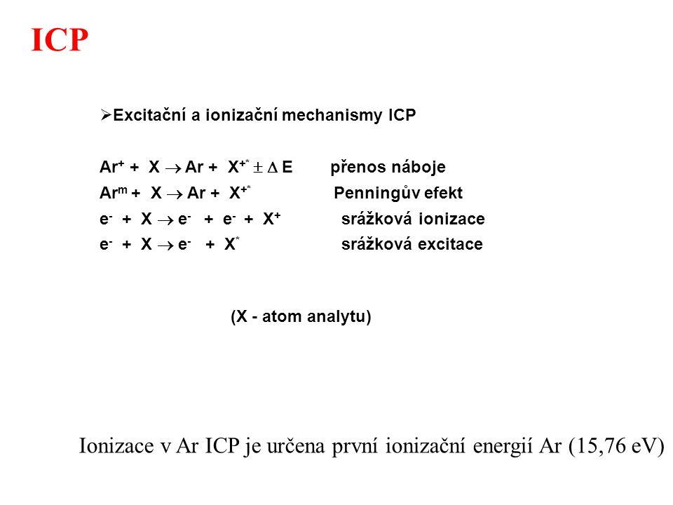 ICP Ionizace v Ar ICP je určena první ionizační energií Ar (15,76 eV)