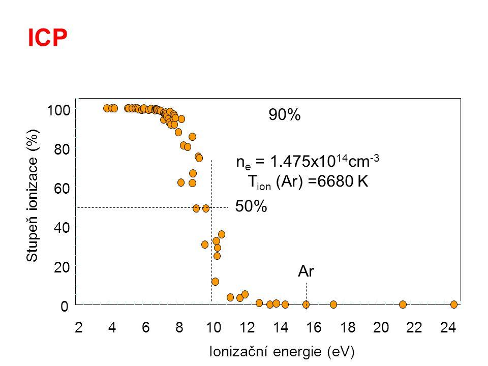 Ionizační energie (eV)
