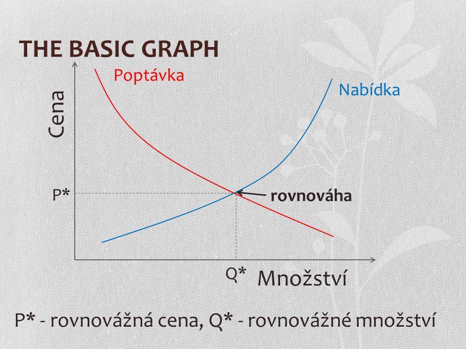 THE BASIC GRAPH Cena Množství