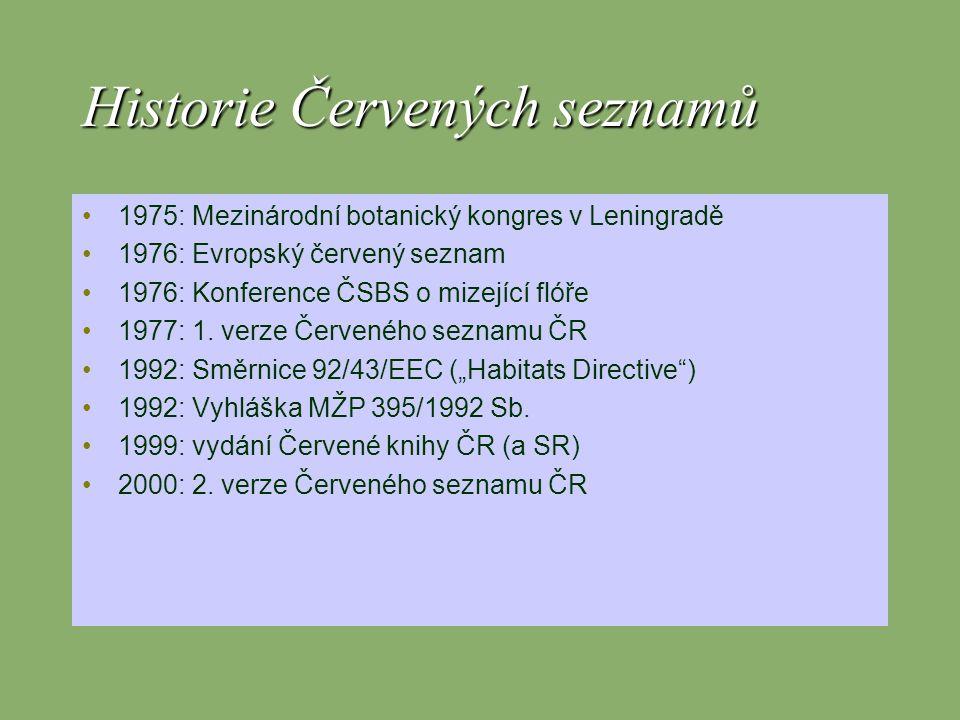 Historie Červených seznamů