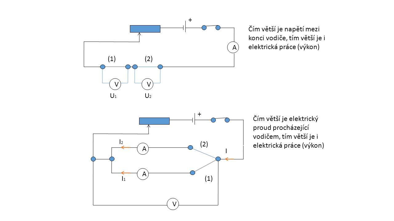 + Čím větší je napětí mezi konci vodiče, tím větší je i elektrická práce (výkon) A. (1) (2) V. V.