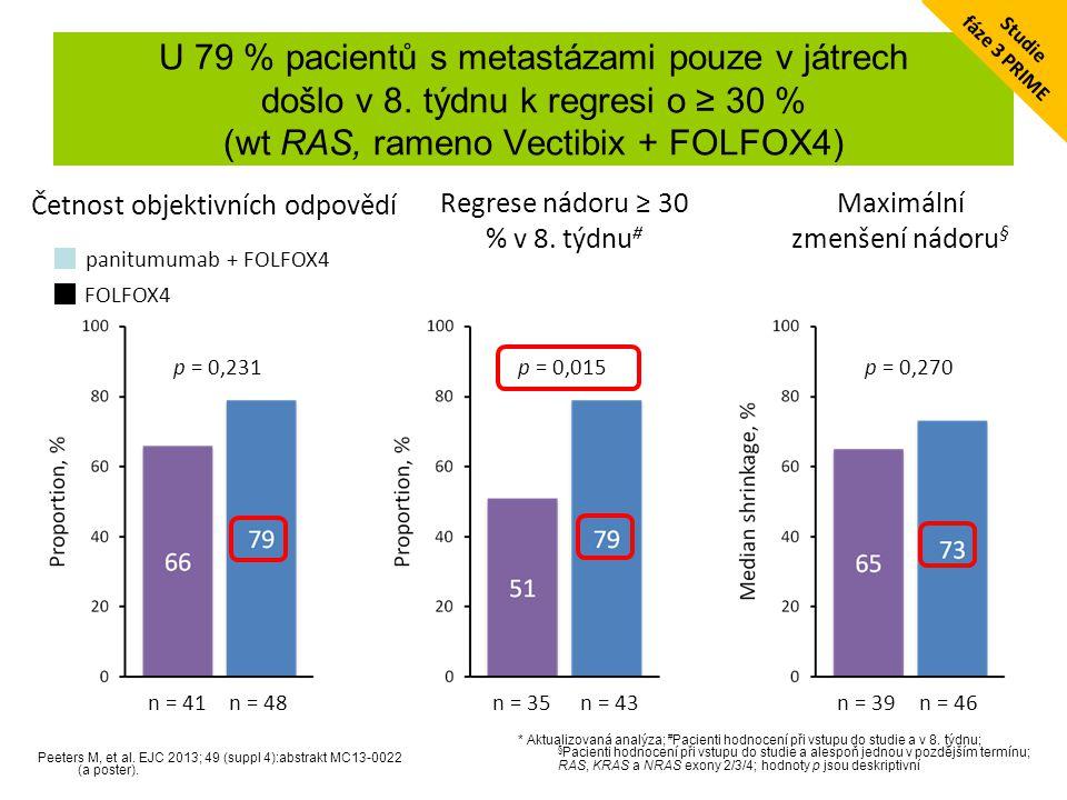fáze 3 PRIME Studie. U 79 % pacientů s metastázami pouze v játrech došlo v 8. týdnu k regresi o ≥ 30 % (wt RAS, rameno Vectibix + FOLFOX4)