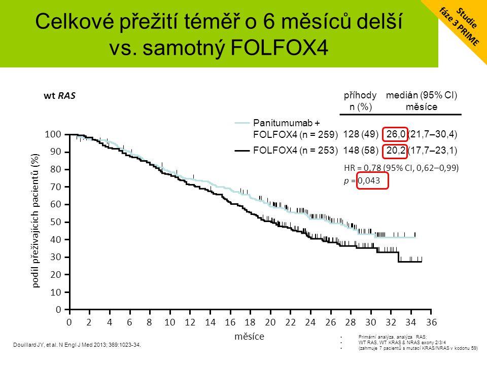 Celkové přežití téměř o 6 měsíců delší vs. samotný FOLFOX4