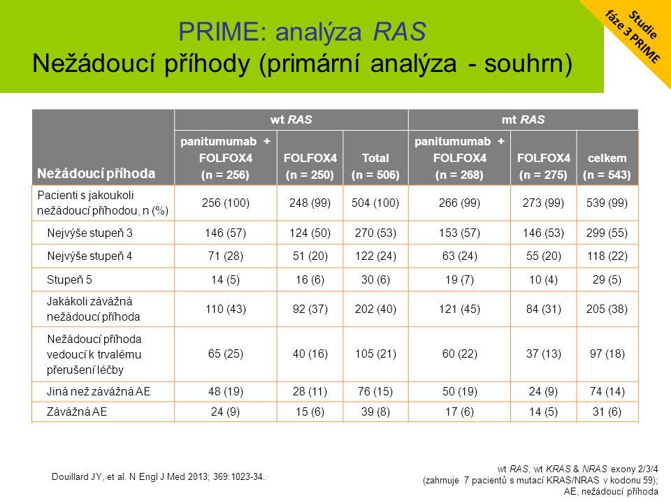 PRIME: analýza RAS Nežádoucí příhody (primární analýza - souhrn)