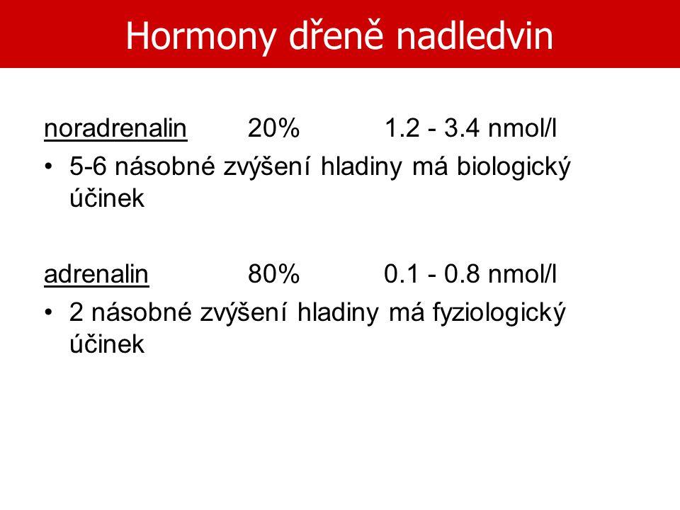 Hormony dřeně nadledvin