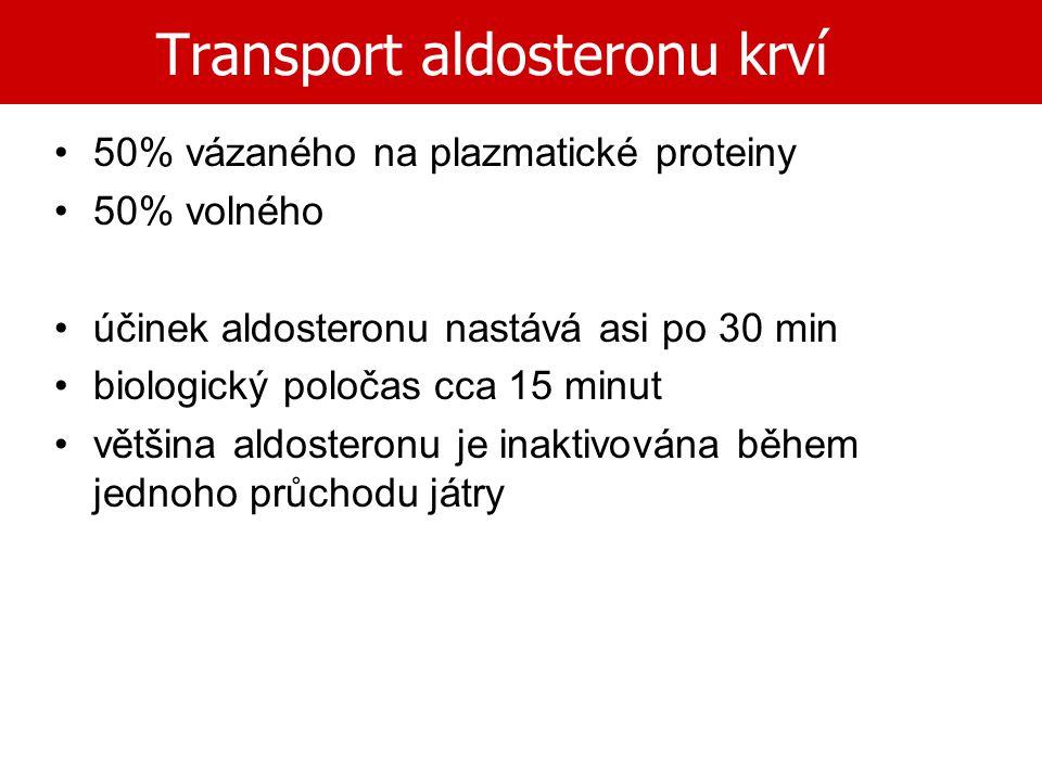 Transport aldosteronu krví