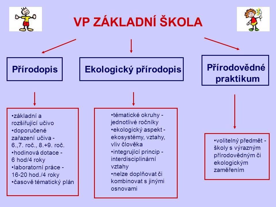 VP ZÁKLADNÍ ŠKOLA Přírodopis Ekologický přírodopis Přírodovědné