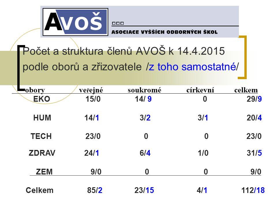 Počet a struktura členů AVOŠ k 14. 4