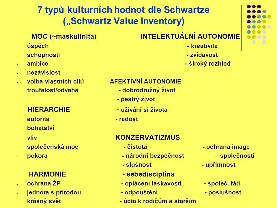 "7 typů kulturních hodnot dle Schwartze (""Schwartz Value Inventory)"