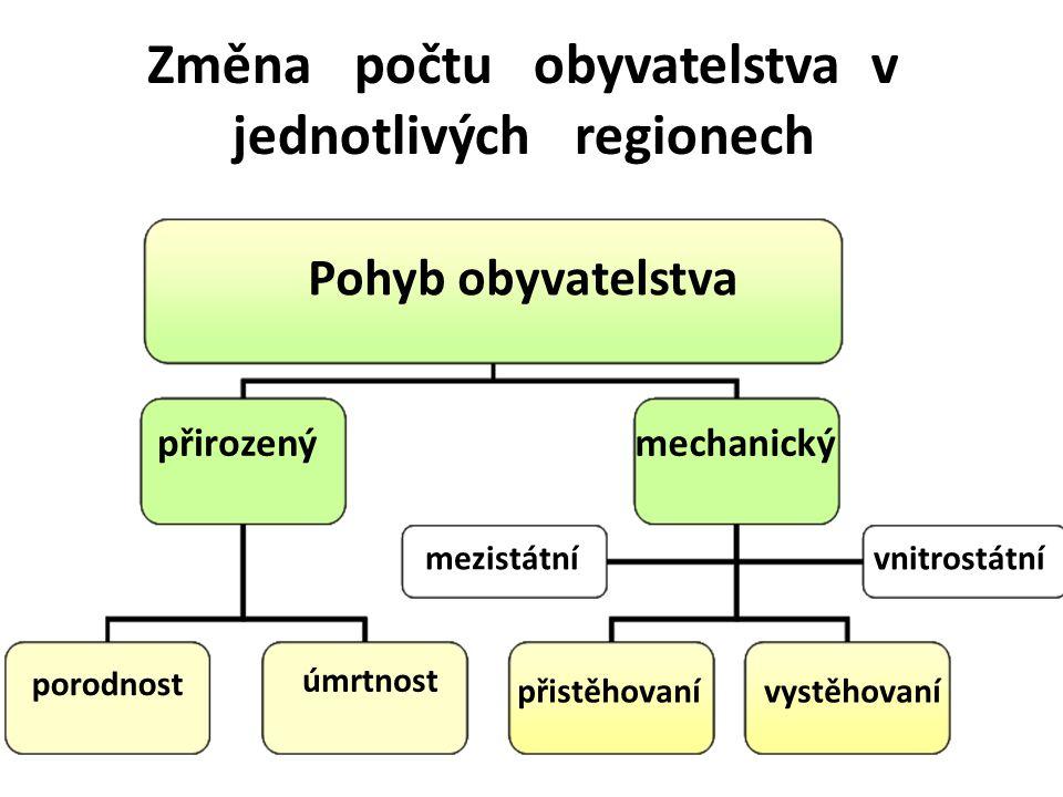 Změna počtu obyvatelstva v jednotlivých regionech