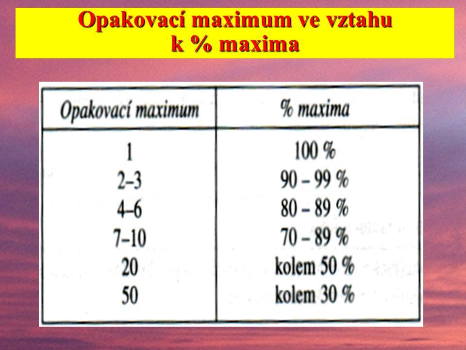 Opakovací maximum ve vztahu k % maxima