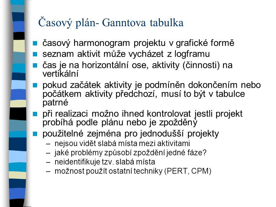 Časový plán- Ganntova tabulka