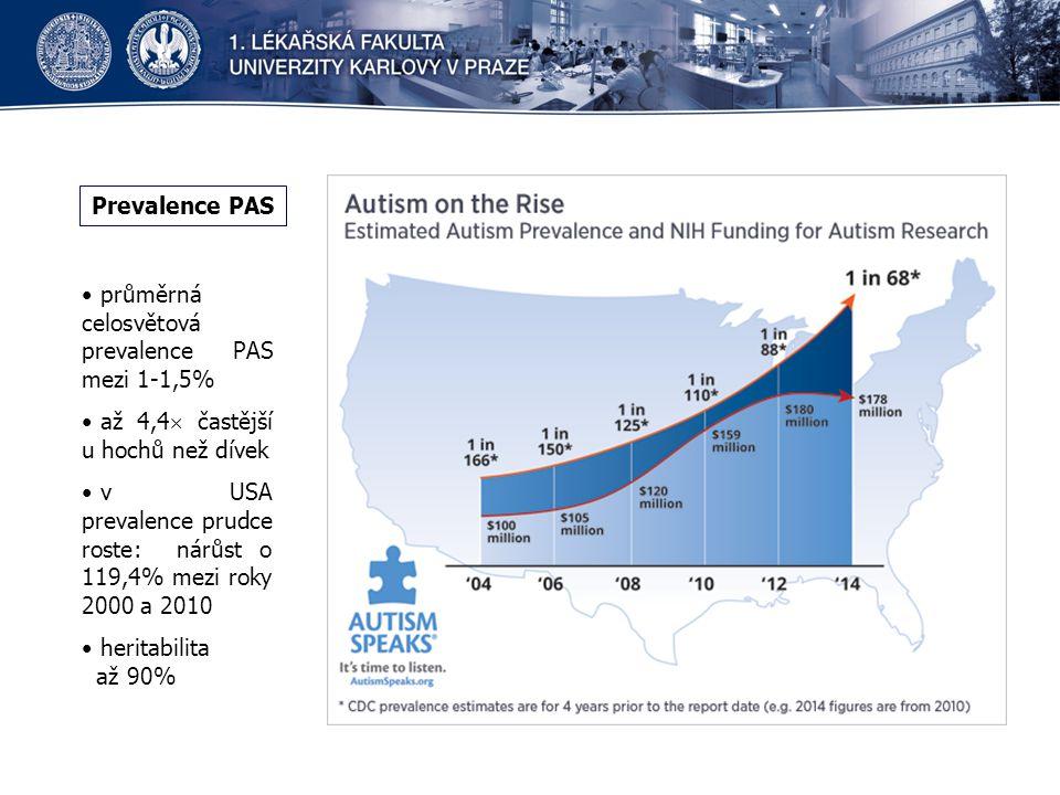 Prevalence PAS průměrná celosvětová prevalence PAS mezi 1-1,5% až 4,4 častější u hochů než dívek.