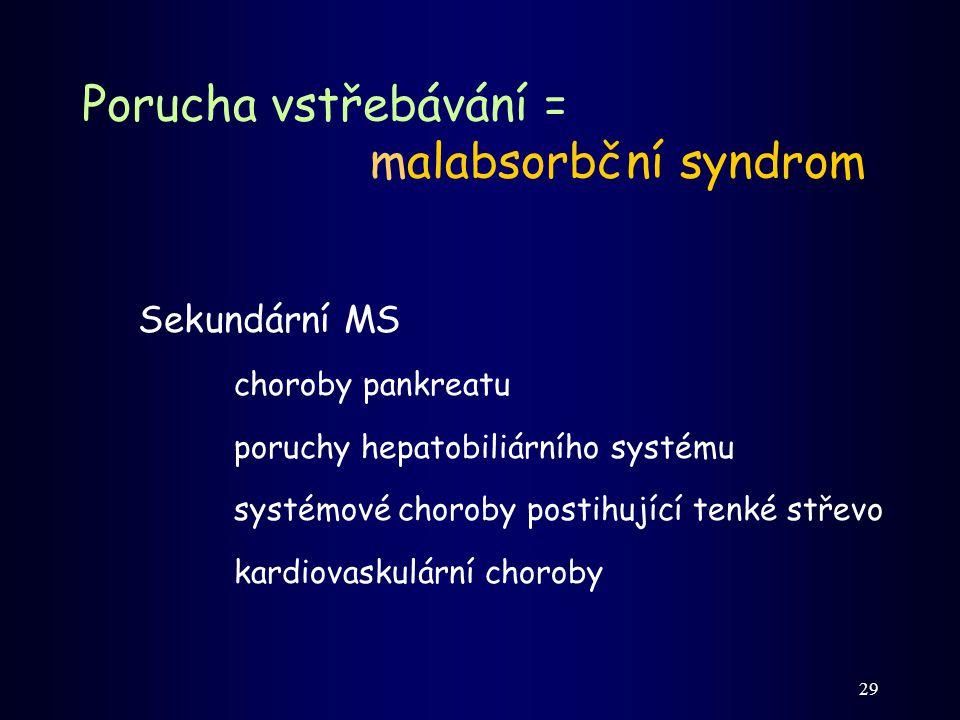Porucha vstřebávání = malabsorbční syndrom