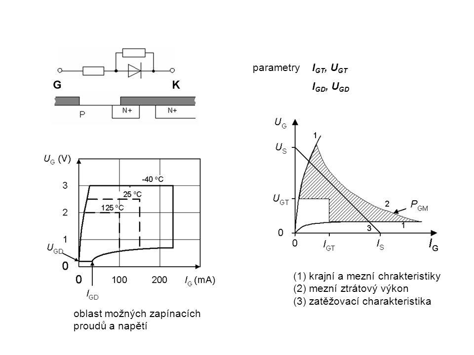 parametry IGT, UGT IGD, UGD. (1) krajní a mezní chrakteristiky (2) mezní ztrátový výkon (3) zatěžovací charakteristika.