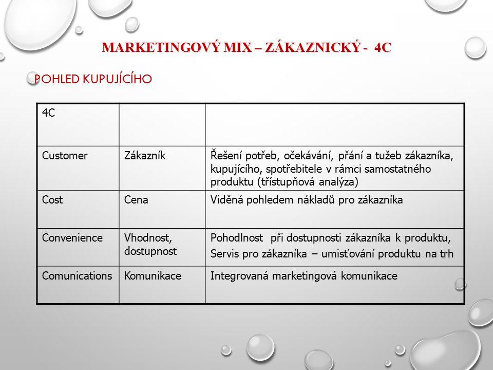MARKETINGOVÝ MIX – ZÁKAZNICKÝ - 4C