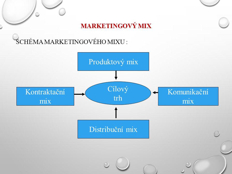 Produktový mix Cílový trh Kontraktační mix Komunikační mix