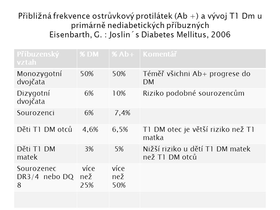 Přibližná frekvence ostrůvkový protilátek (Ab +) a vývoj T1 Dm u primárně nediabetických příbuzných Eisenbarth, G. : Joslin´s Diabetes Mellitus, 2006
