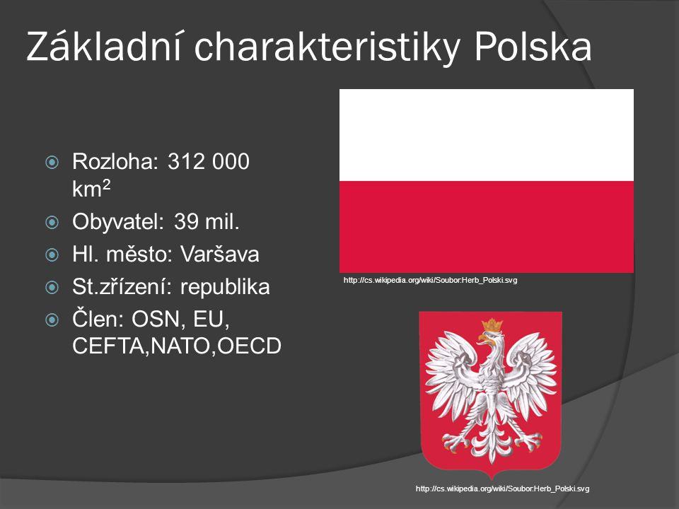 Základní charakteristiky Polska