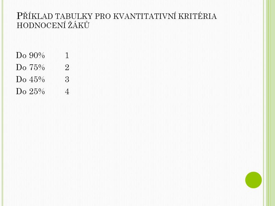 Příklad tabulky pro kvantitativní kritéria hodnocení žáků