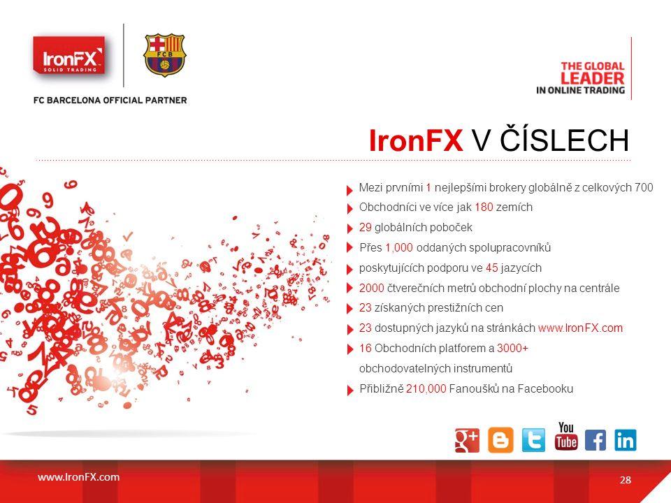 IronFX V ČÍSLECH www.IronFX.com