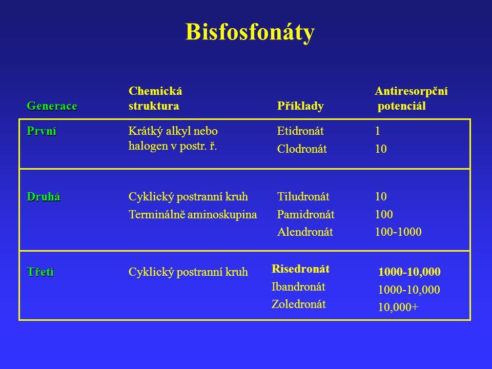 Bisfosfonáty Chemická struktura Antiresorpční potenciál Generace