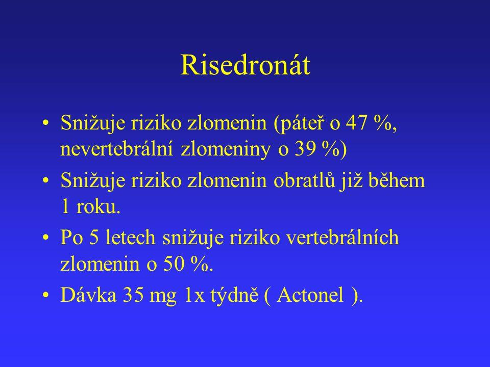 Risedronát Snižuje riziko zlomenin (páteř o 47 %, nevertebrální zlomeniny o 39 %) Snižuje riziko zlomenin obratlů již během 1 roku.