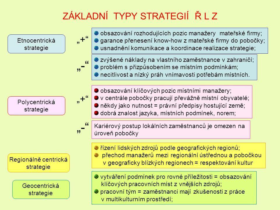 ZÁKLADNÍ TYPY STRATEGIÍ Ř L Z