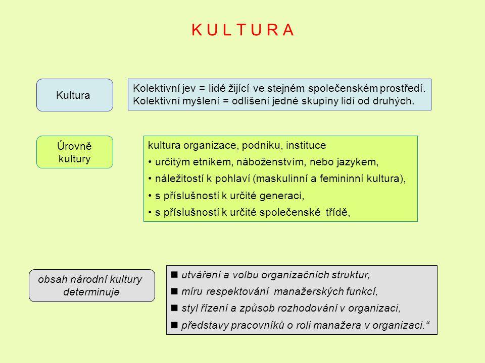 K U L T U R A Kultura. Kolektivní jev = lidé žijící ve stejném společenském prostředí. Kolektivní myšlení = odlišení jedné skupiny lidí od druhých.