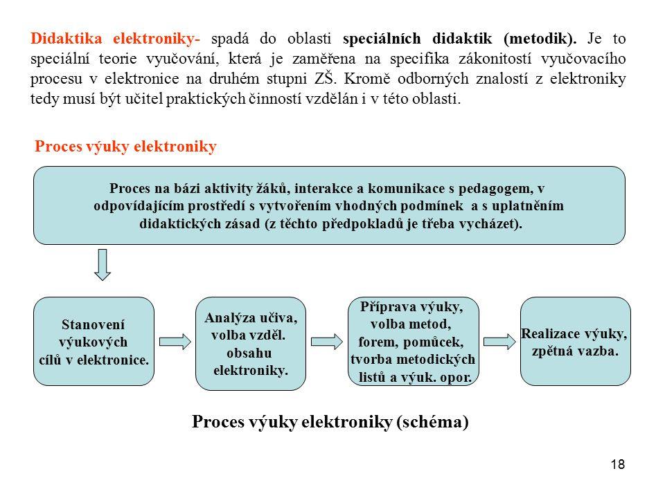 Proces výuky elektroniky (schéma)