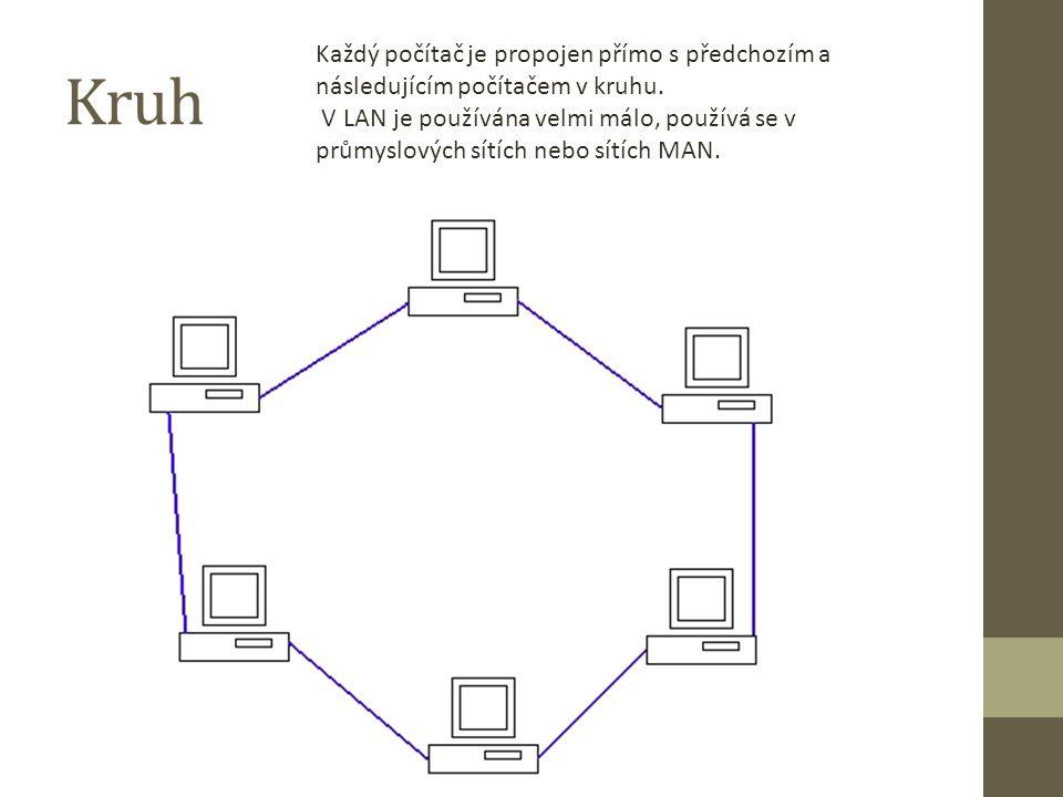 Kruh Každý počítač je propojen přímo s předchozím a následujícím počítačem v kruhu.